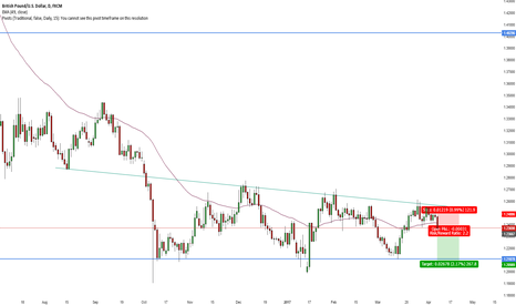 GBPUSD: GBP/USD Short Trendline Rejection