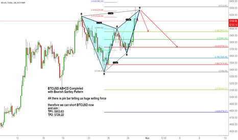 BTCUSD: BTCUSD AB=CD Completed