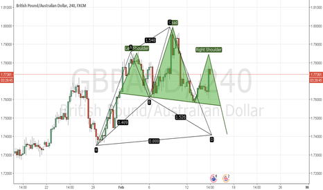GBPAUD: Possible H&S GBP/AUD