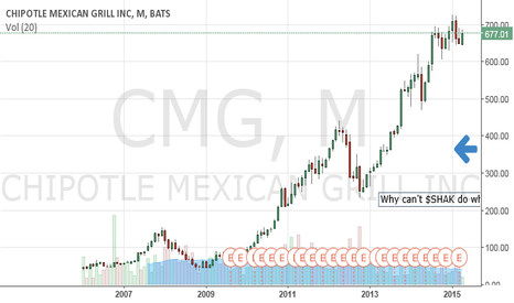 CMG: $shak can do this same pattern