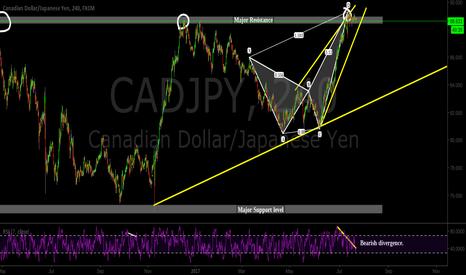 CADJPY: Resistance, wedge, bear crab/divergence, fractal,