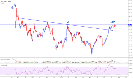 CNXREALTY: CNXREALTY-crucial resistance at 292-295