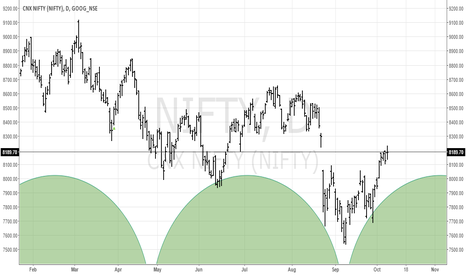 NIFTY: Cycles In Nifty...