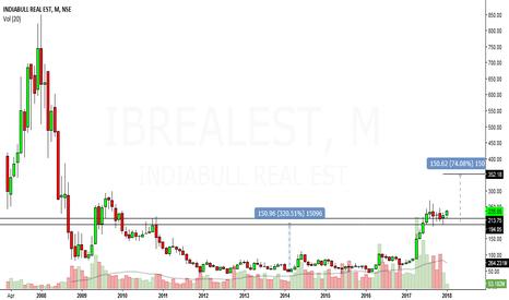 IBREALEST: indiabull real estate looks bullish in medium term to long term