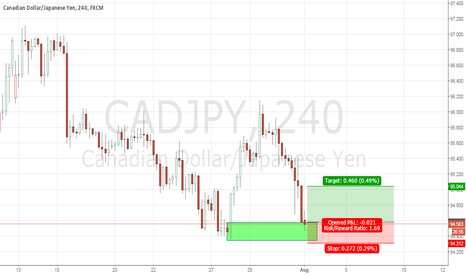 CADJPY: CADJPY Demand Zone
