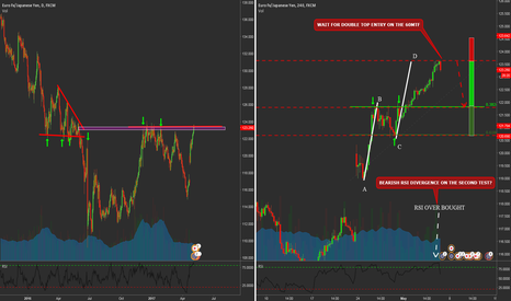 EURJPY: EURJPY Counter Trend Trading Opportunity