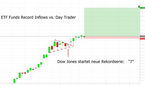 DJI: DJIA: Neue Rekordserie, Tag 7