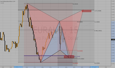 EURAUD: EURAUD possible Long to Short Patterns