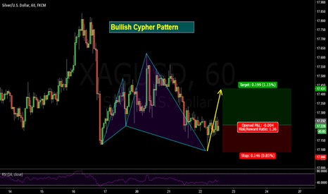 XAGUSD: Cypher Formation on Silver Lining