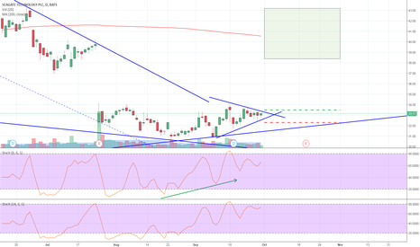 STX: Coiled at end of Triangle with Bullish Stochastic Divergence