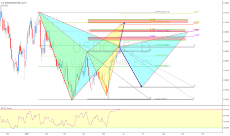 USDCHF: 2 possible completed patterns