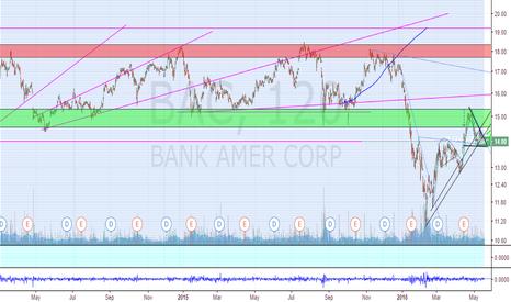 BAC: Descending wedge