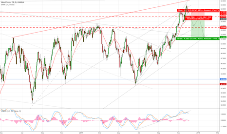 WTICOUSD: WTI is heading to clear $54 support