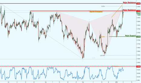 CADCHF: CADCHF forming a major reversal, keep an eye out!