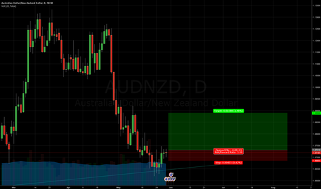 AUDNZD: trading at year open price LONG