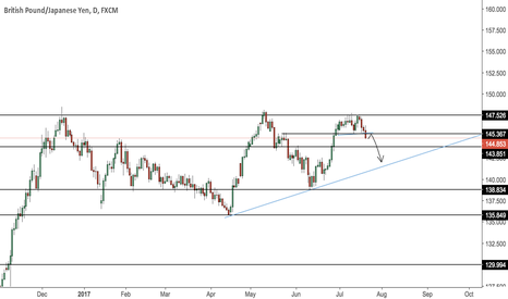 GBPJPY: GBPJPY Short (Daily)