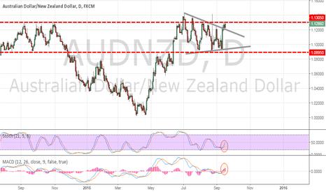 AUDNZD: AUD/NZD Triangle Seeks Resolution