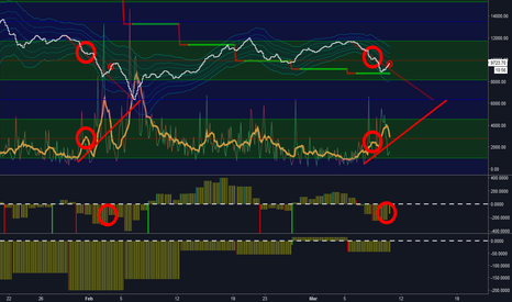 BTCUSD: BTC | Testing 3k6 Within 7 Days