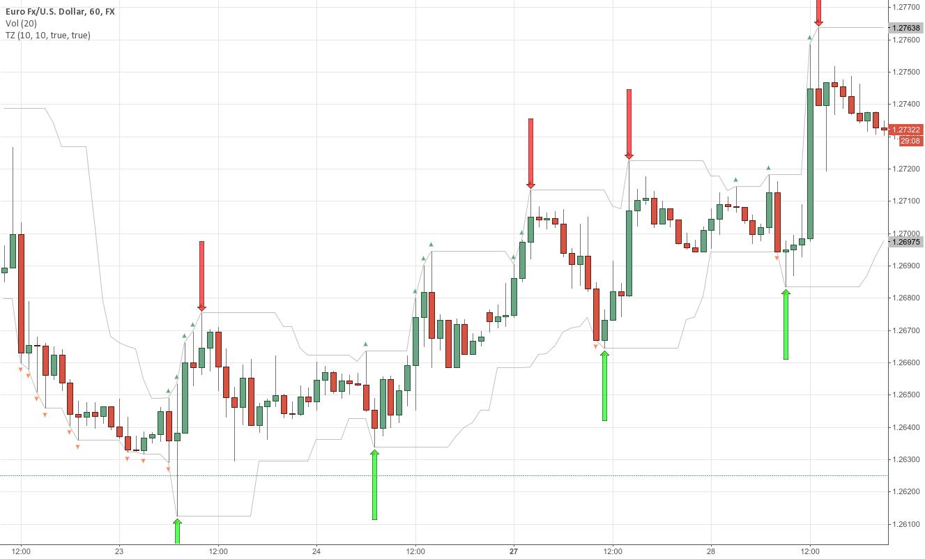Technical indicators tradingview