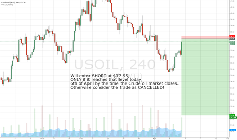 USOIL: Shorting USOIL at $37.95 (See the chart for details)