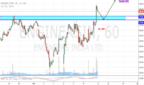 ENGINERSIN: Engineers India - Breaks Above Strong Resistance