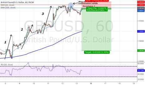 GBPUSD: short on GBP/USD