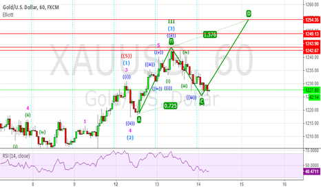 XAUUSD: GOLD H1 - Probable ABCD Formation