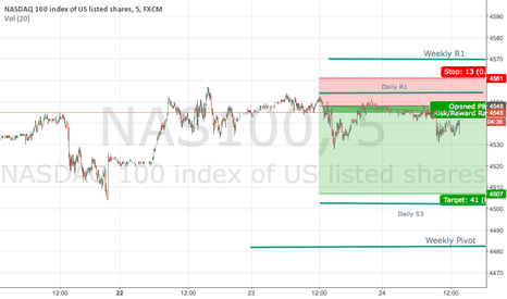 NAS100: Short Nasdaq on open (Closed at 4550 - Logged in Index Chat)