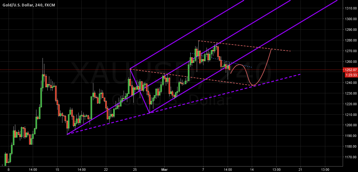 XAUUSD Pitchfork Analysis 9 Ma 2016