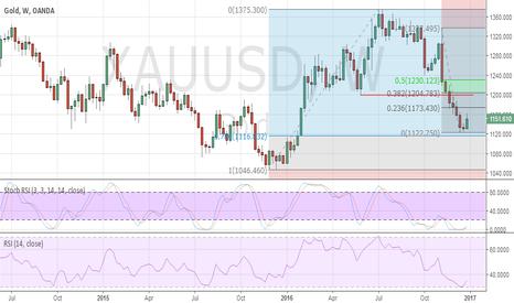 XAUUSD: Gold stabilising around Fibonacci supports