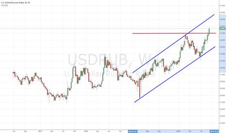 USDRUB: Technical analysis confirms fundamental assumptions on USD/RUB