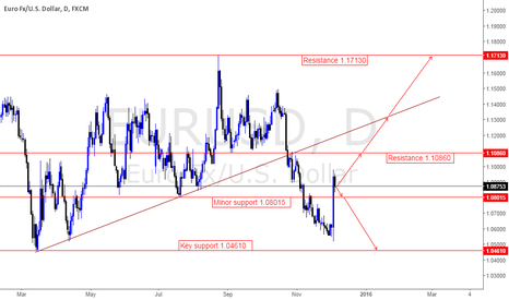 EURUSD: Initial outlook for the week is upside