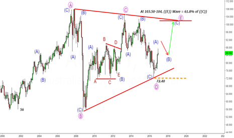 AUDJPY: AUDJPY- Monthly Triangle- This is how it can move till 102-104