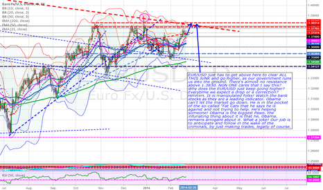 EURUSD: EUR/USD manipulated or NOT?