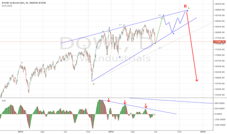 DJI: Dow Temporarily long with Ending Diagonal Possibility