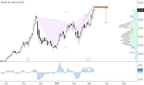 SQ: Bearish Butterfly
