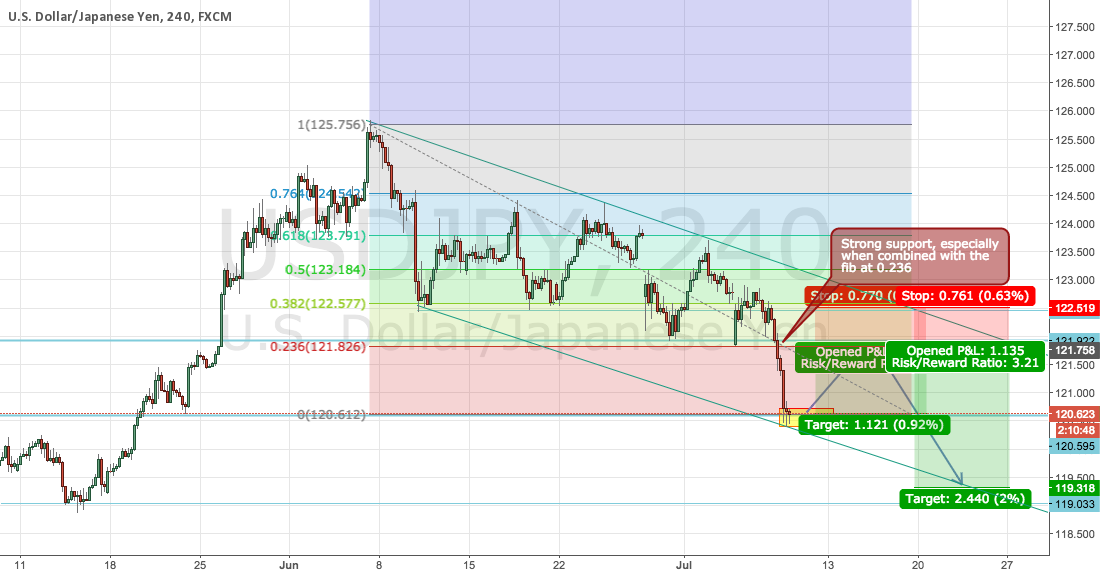 USDJPY actually being nice.