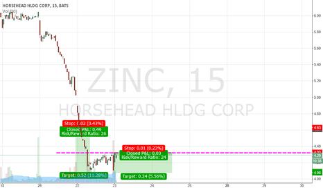 ZINC: $ZINC