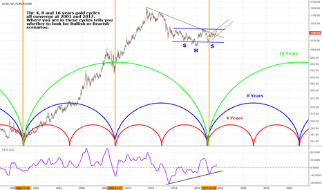 XAUUSD: GOLD 4, 8, 16 Years Cycles