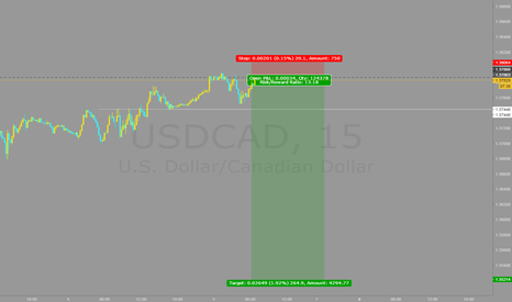 USDCAD: s