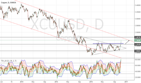 XCUUSD: Copper Buying