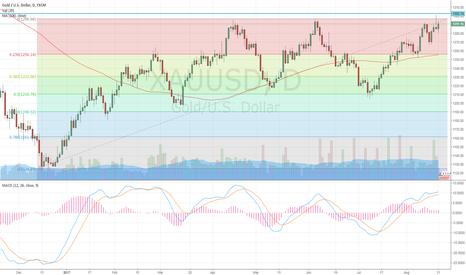 XAUUSD: Gold going higher