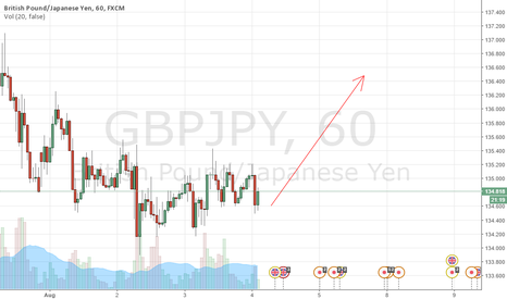 GBPJPY: GBP JPY BUY FRIENDS