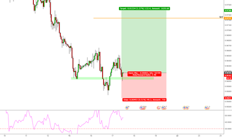 USDCHF: USD/CHF Long Trade Opportunity