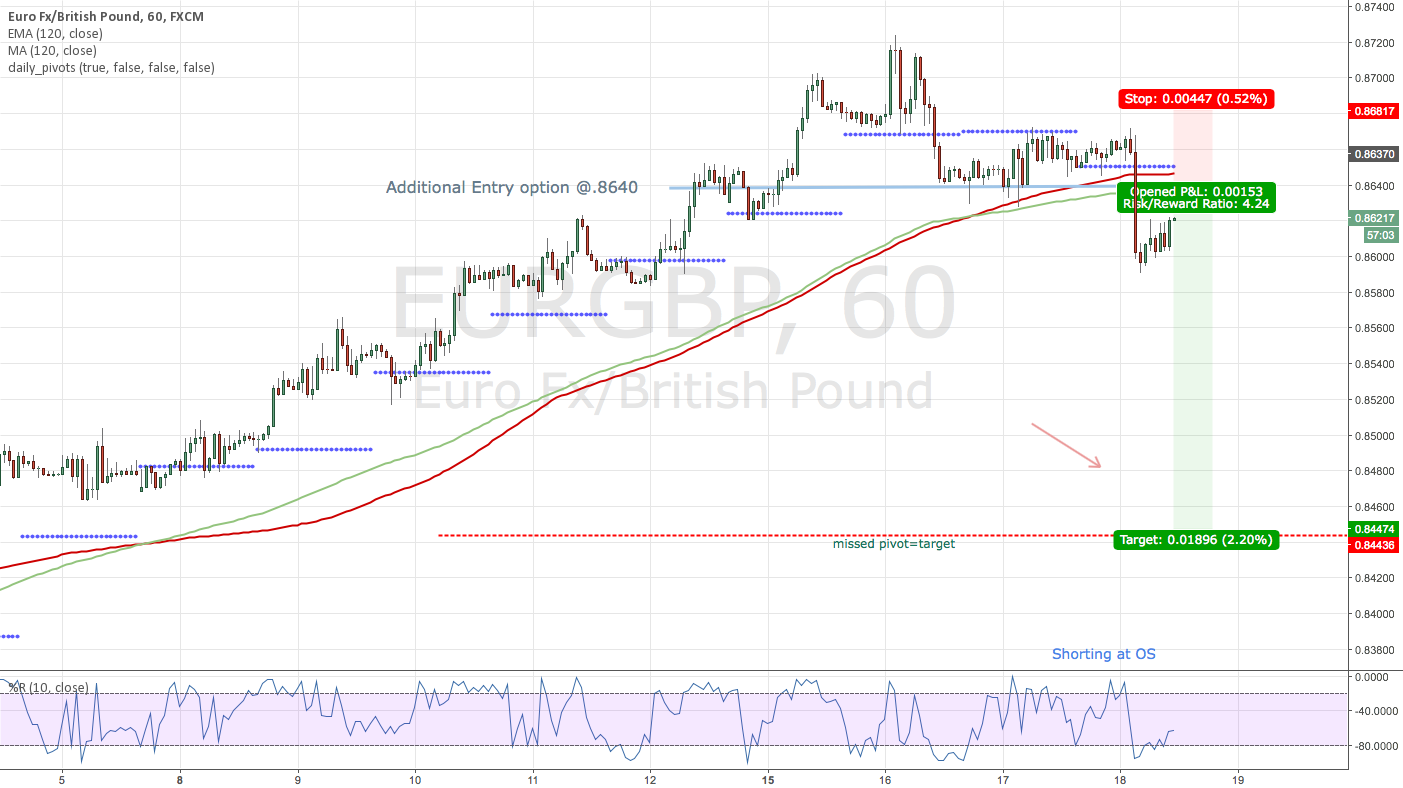 EUR/GBP short to missed Daily Pivot