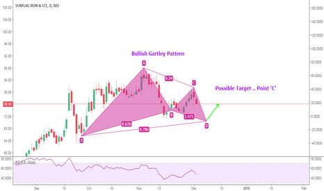 SUNFLAG: SUNFLAG Bullish Gartley Pattern..