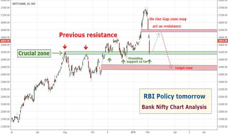 BANKNIFTY: Bank NIfty Chart Analysis: RBI Policy tomorrow...