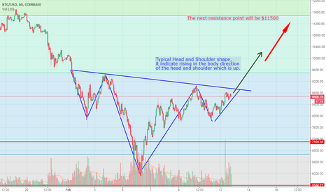 BTCUSD: Typical Head and Shoulder shape