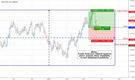 USDCAD: USD/CAD Currency Pair Chart_UPDATE