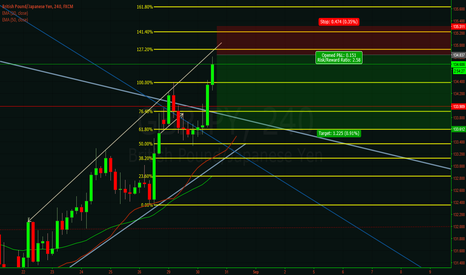 GBPJPY: GBP JPY possible short